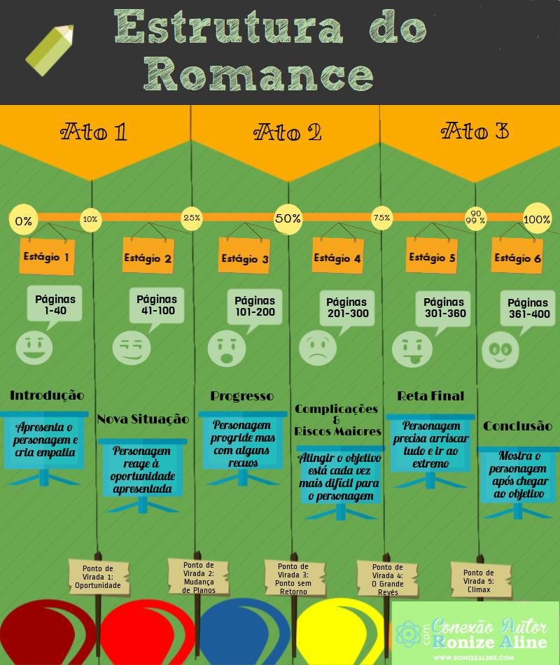 como estruturar um romance