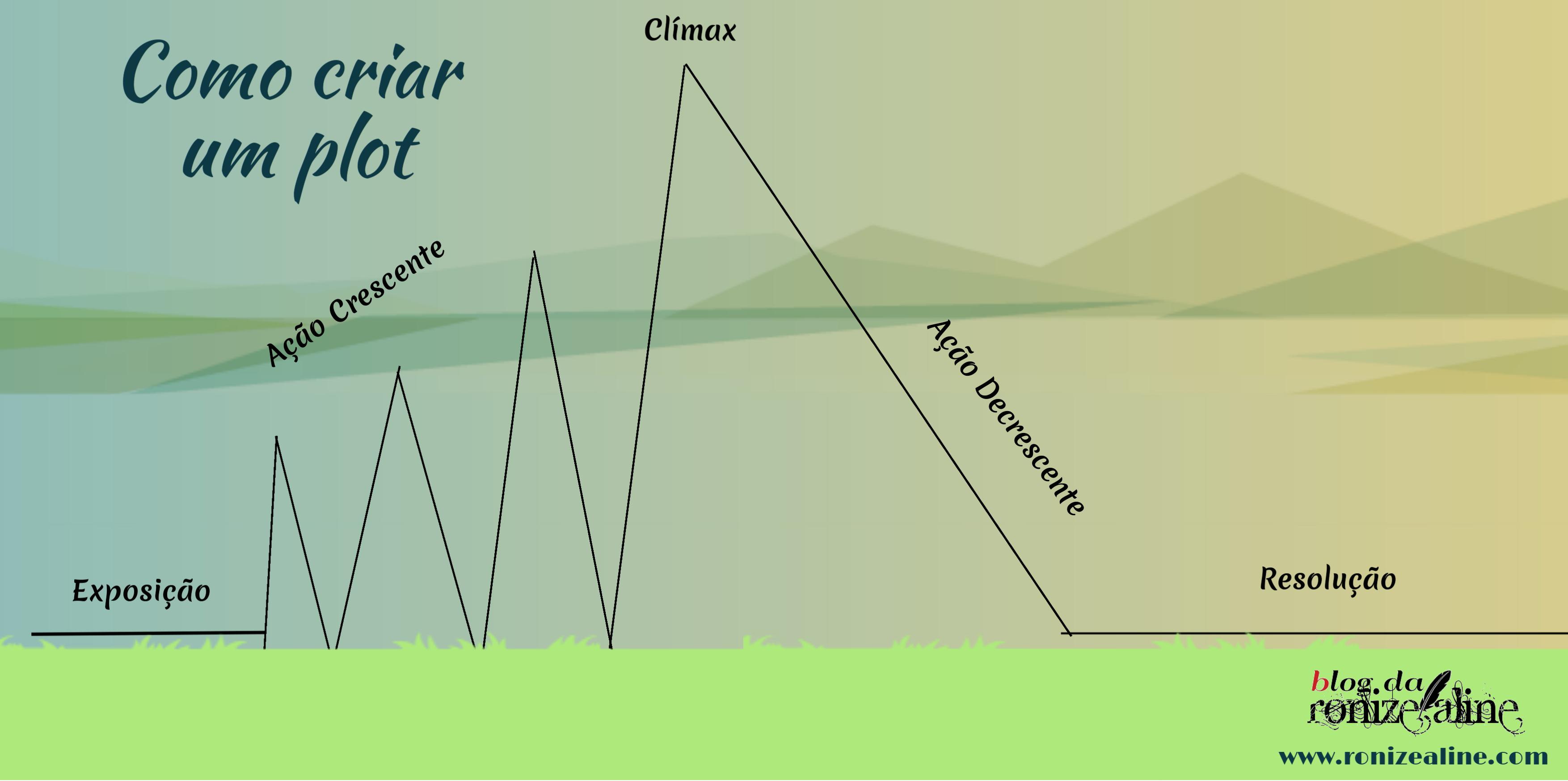 diagrama do plot